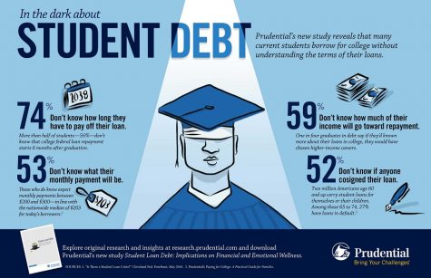 Student Debt Affects Student Choice