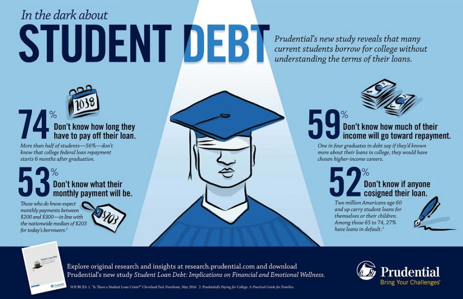 Student Debt Affects Student Choice The Pause